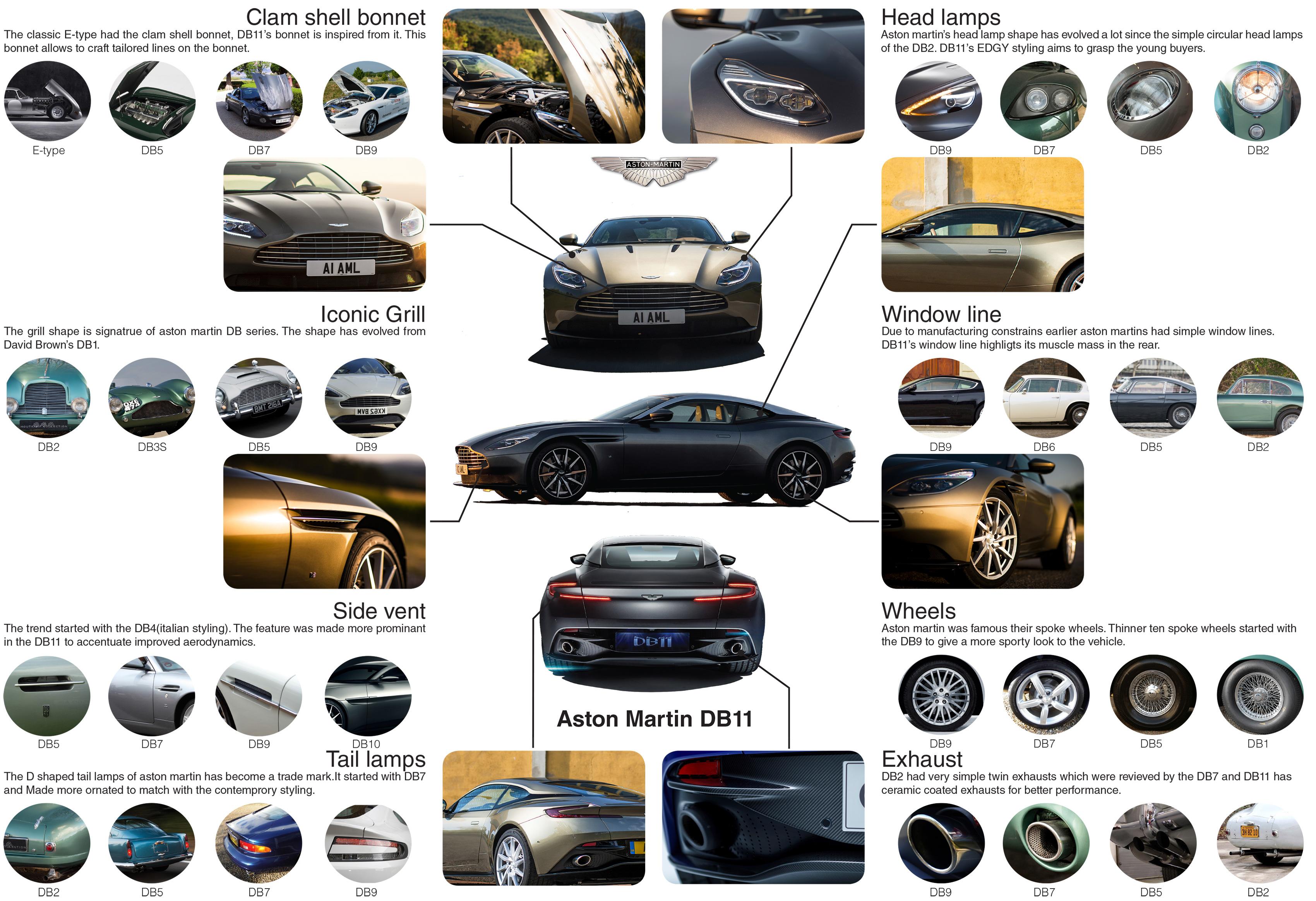 Design Evolution Of Aston Martin Db Sugandh Malhotra