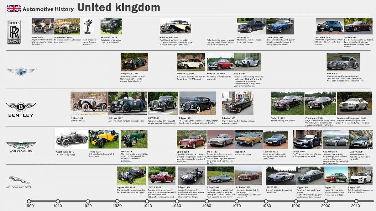 Enjoyable Design History Of Automobiles 4 Wheelers In Uk Sugandh Home Interior And Landscaping Ologienasavecom