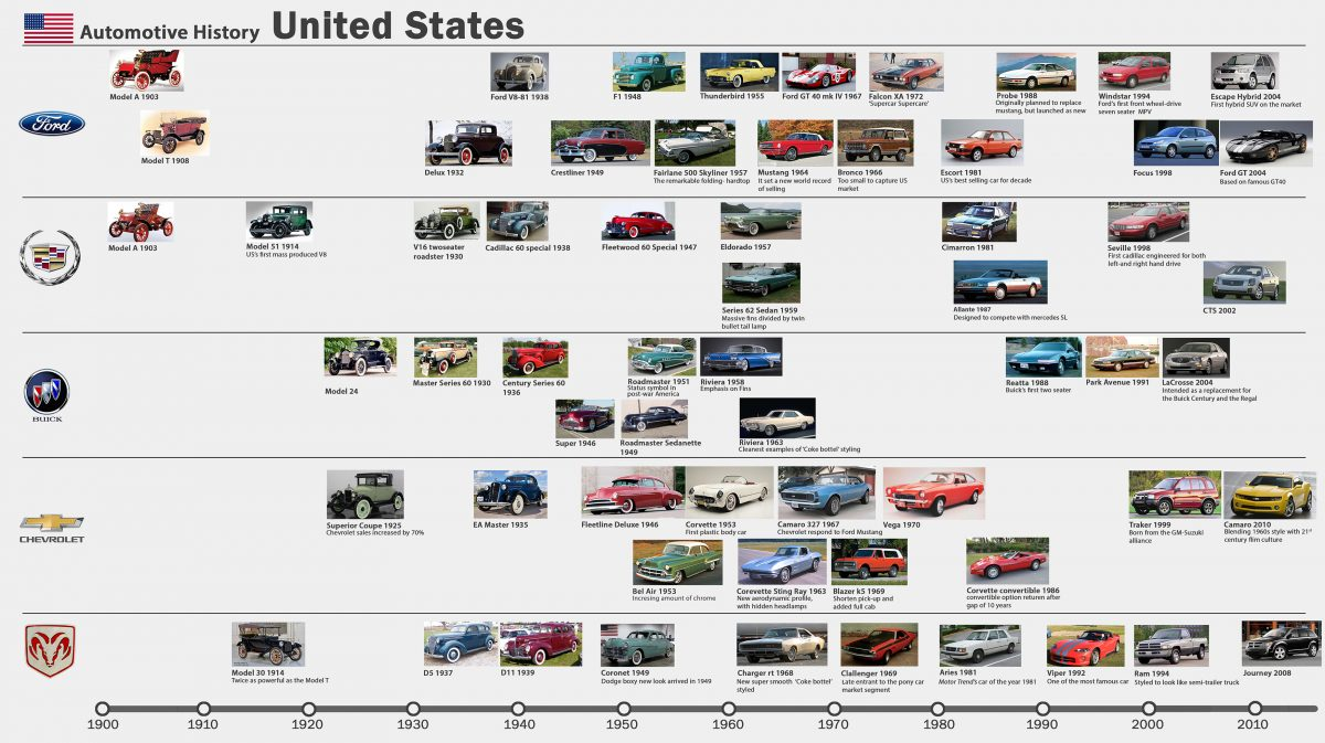 Excellent Design History Of Automobiles 4 Wheelers In Usa Sugandh Home Interior And Landscaping Ologienasavecom