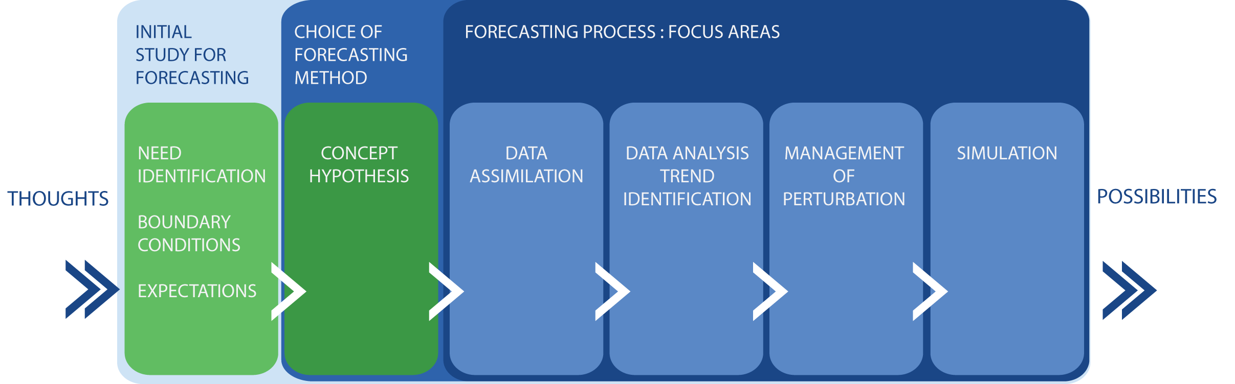 Classification of forecasting methods with respect to their
